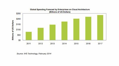 Source IHS Global Spending Cloud